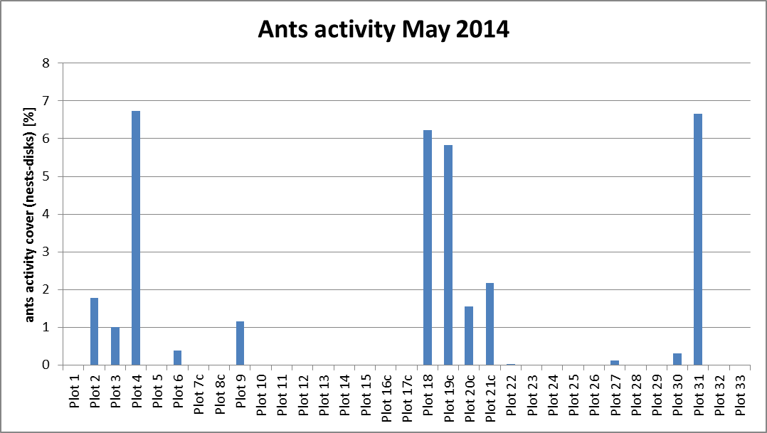 Fig. 15: Percent of plot area affected by ant nest activity in selected research plots in May 2014.
