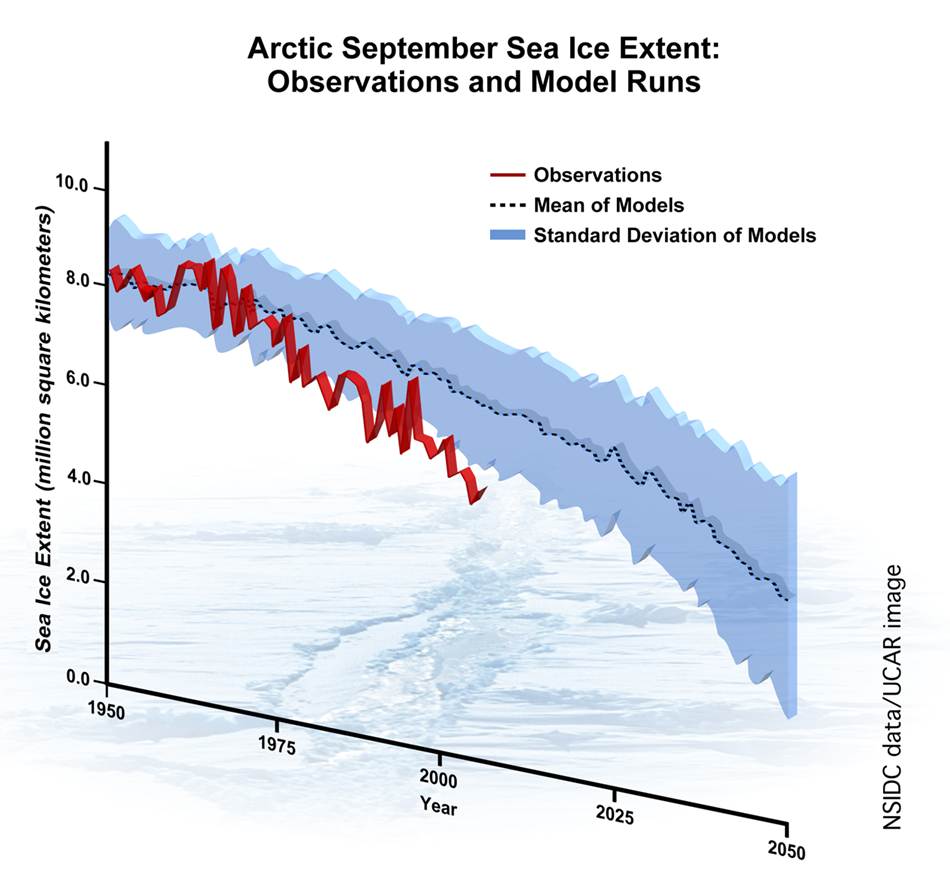Arctic Minimum September Sea Ice Cover