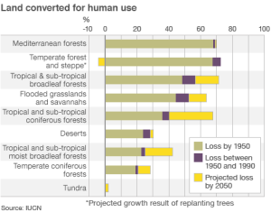Ecosystems Converted for Human Use