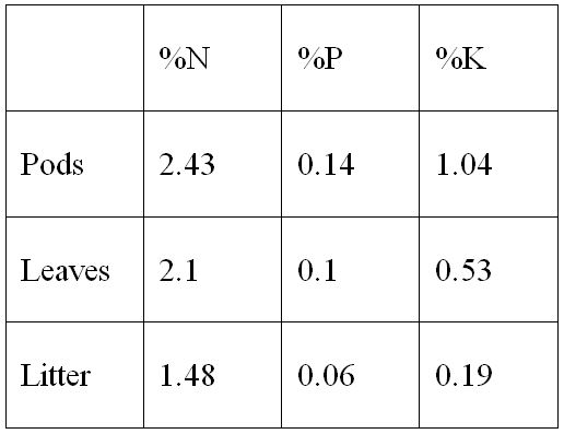 Table 1: Nutrient content of A. victoria biomass. N, P, and K content were determined by the Ministry of Agricultures Gilat Service Unit.