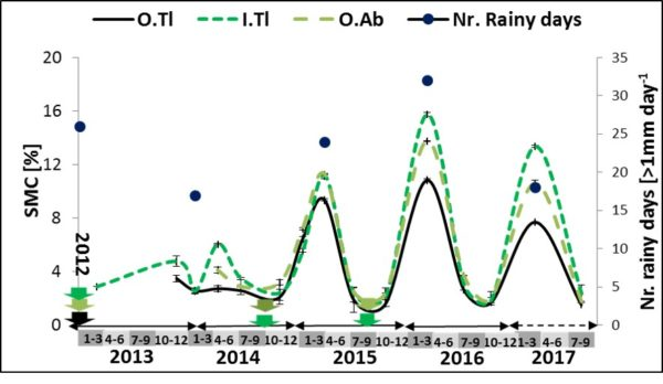 The soil moisture contents of the tilled treatments between 2013 and 2017