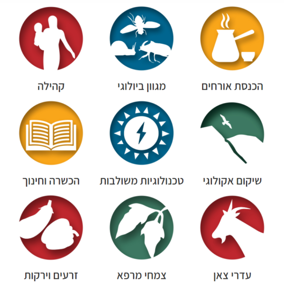 Icons on the Hebrew-language website for Project Wadi Attir